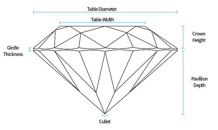 Diamond Anatomy - Diamond Boutique ®